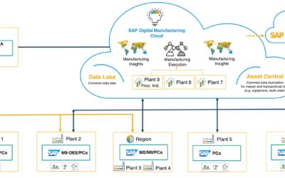 Digital Manufacturing Cloud (SAP DMC 2011)